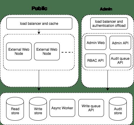 Asymmetric architecture diagram