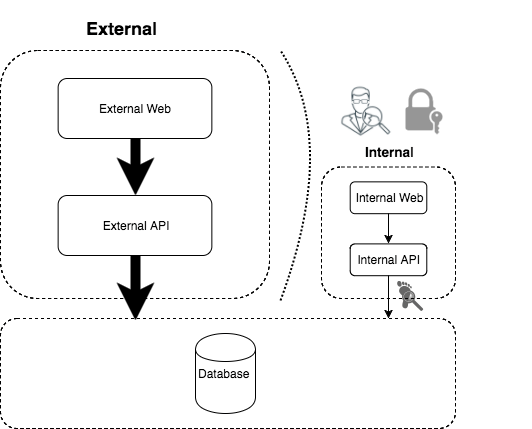 Symmetric architecture with internal audit security diagram