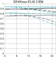 Canon 400 IS USM - MTF chart