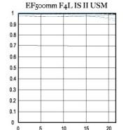 Canon 500mm f4 L IS II USM - MTF chart