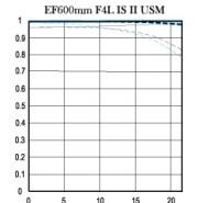 Canon 600mm f4 L IS II USM - MTF chart