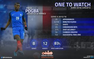 Infographic-One-to-watch-Euro-2016-A-Pogba-1024x641