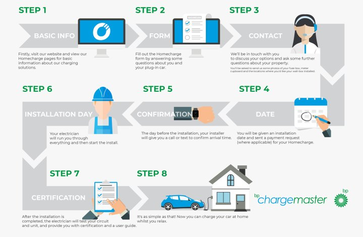 Process for applying for a home-charger