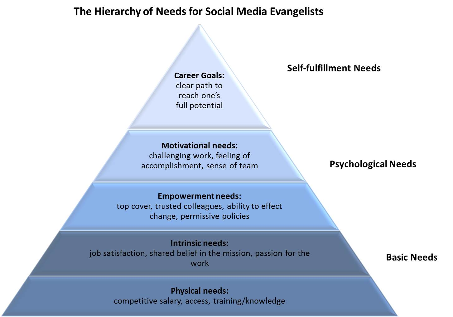 The Hierarchy Of Needs For Social Media Evangelists
