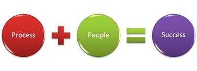 Process_plus_people