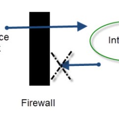 Office Lan Network Diagram Rheem Hot Water System Wiring How To Set Up A Home Beginners Guide Firewall Function Overview