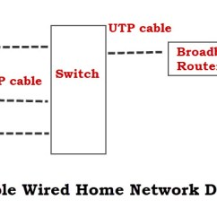 Network Diagram For Small Company Samsung Dlp Tv Parts How To Set Up A Home Beginners Guide Simple Wired