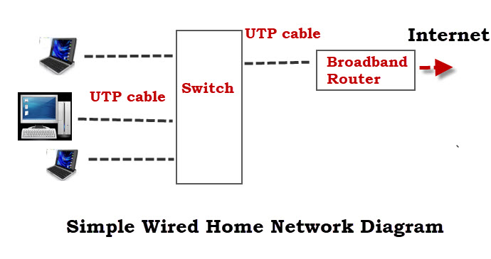 home theater network diagram car wiring symbols entertainment 8 30 kenmo lp de how to set up a beginners guide rh stevessmarthomeguide com router and switch