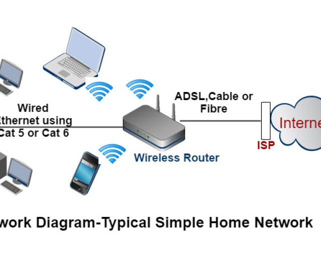 Network Home Networking Diagram