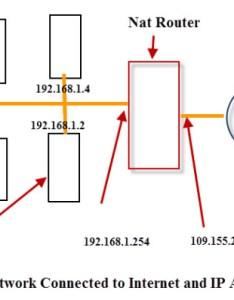 Internal external ip addresses also and rh stevessmarthomeguide