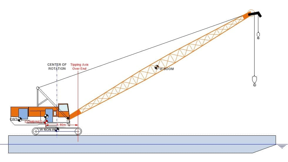 Backwards Stability of Crane Booms
