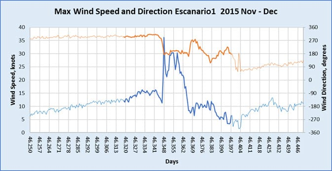 Measured wind speed and direction in squall at SPM
