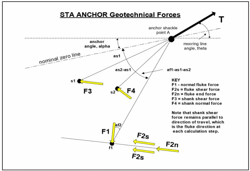 STA ANCHOR Geotechnical Forces on Fluke and Shank