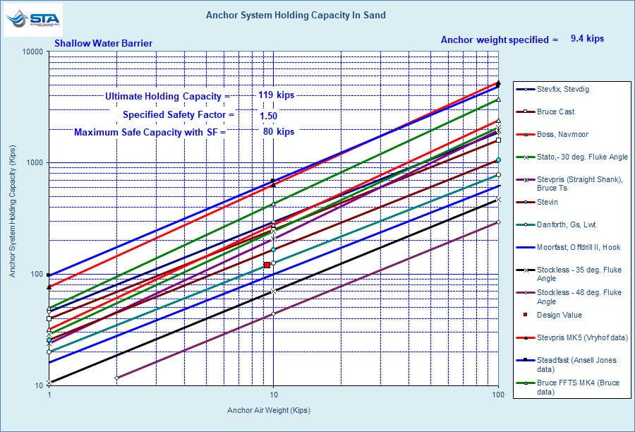 STA ANQUICK Anchor Specific Chart for Sand, or Stiff Clay, Seabed