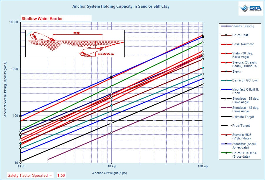 STA ANQUICK Ultimate and Proof Load Anchor Selection Chart for Sand, or Stiff Clay, Seabed