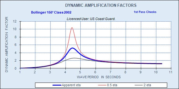 STA LIFTBOAT Sway Response Dynamic Amplification Factors for Three Values of Critical Damping