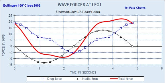 STA LIFTBOAT Wave Forces From Drag and Inertia Terms at Leg 1 During Wave Cycle