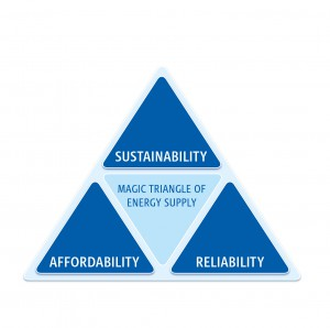 "Figure 1: The ""magic triangle"" of energy supply"