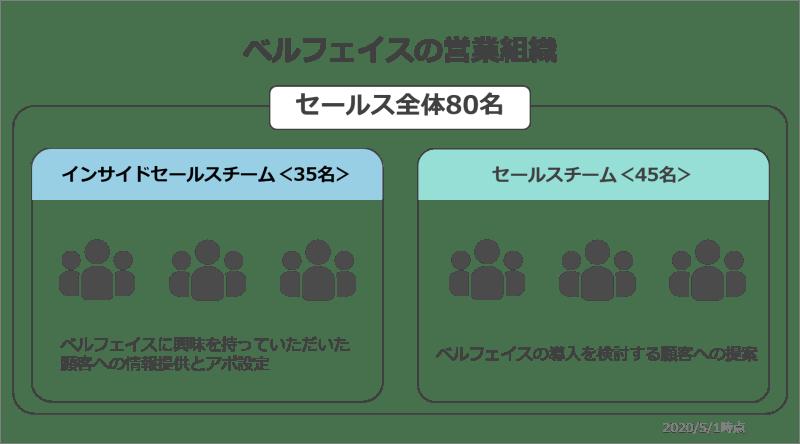 ベルフェイスの営業組織の図解