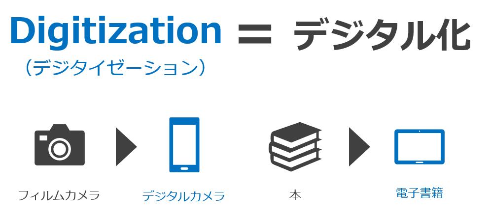 デジタイゼーションの意味を解説する図解