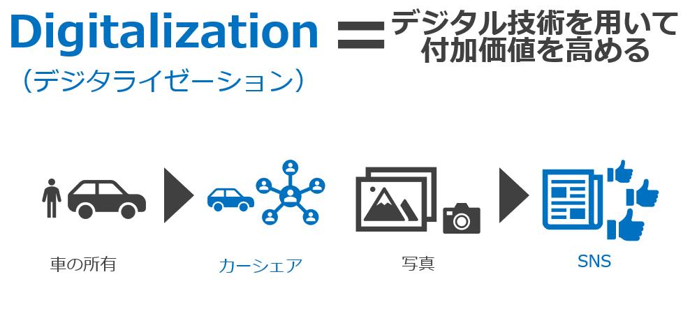 デジタライゼーションの意味を解説する図解