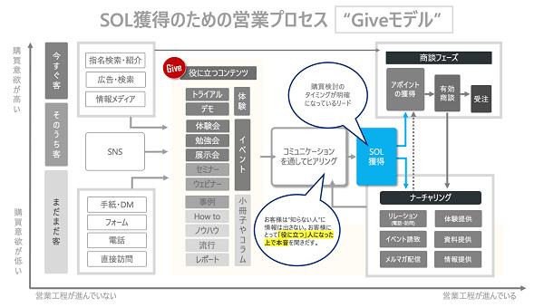 "SOL獲得のための営業プロセス""Giveモデル"""