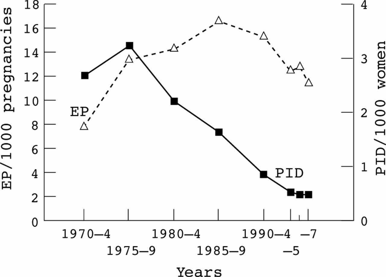 Epidemiology Of Ectopic Pregnancy During A 28 Year Period