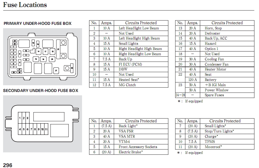 08 jeep patriot fuse box 08 wiring examples and instructions in jeep compass fuse box diagram?resize\=665%2C431\&ssl\=1 patriot fuse box diagram 2008 wiring diagrams collection 2008 Cobalt Fuse Box at bayanpartner.co