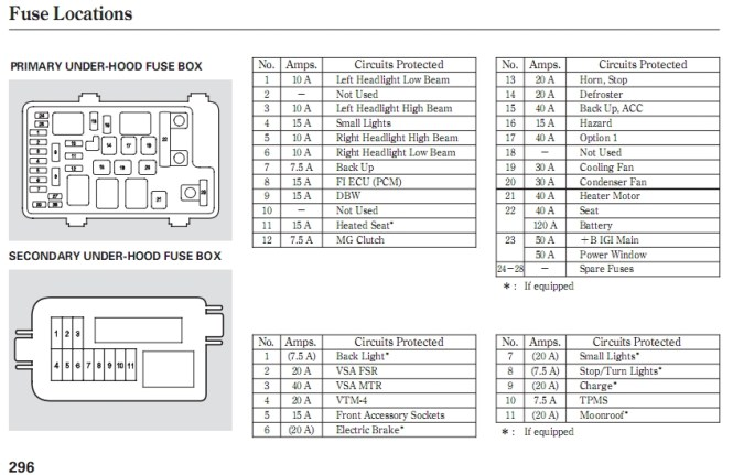 Diagrams Jeep Compass Fuse Box Layout Fuse Diagram Jeep – Jeep Patriot 2008 Fuse Diagram