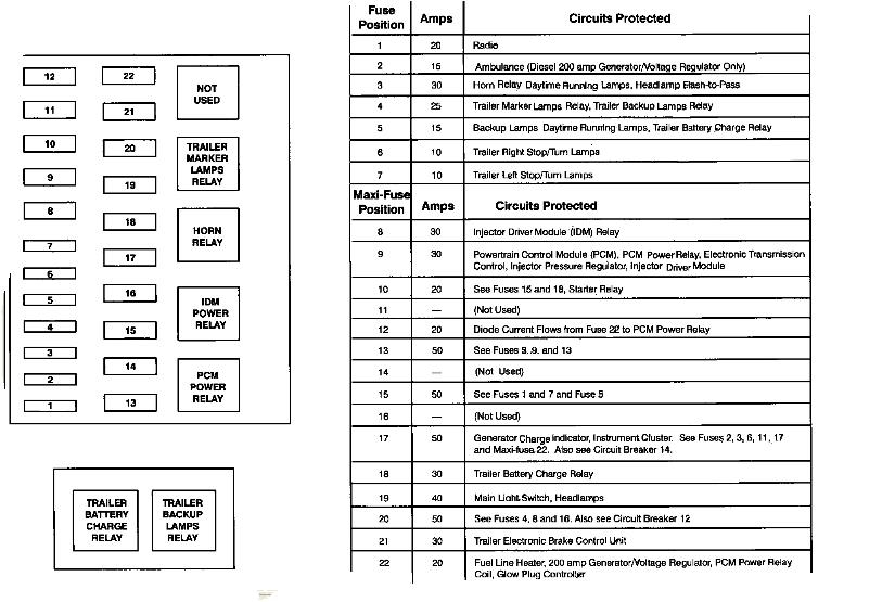 2016 ford f150 trailer plug wiring diagram e 1996 f 350: diagram..what the fuses are..7.3 powerstroke..diesel in 1997 f350 fuse box ...