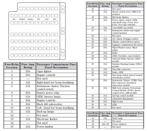 2006 Ford Mustang Fuse Box Diagram   Fuse Box And Wiring