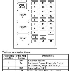 2000 Expedition Fuse Panel Diagram Wiring For Three Phase Motor Ford Box | And