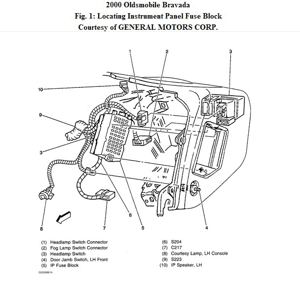 Chevrolet Trailblazer Fuse Box Diagram Vehiclepad In