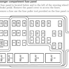 1998 Ford F150 Xlt Stereo Wiring Diagram 2003 Chevy Malibu Engine 2001 Expedition Fuse Box   And