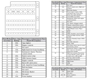 2006 Ford Fusion Fuse Box Layout | Fuse Box And Wiring Diagram