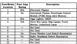 1997 F350 Fuse Box Diagram | Fuse Box And Wiring Diagram