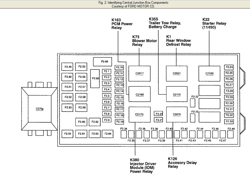 Need 2002 Ford F-250: Fuse Panel Diagram for Fuse Box
