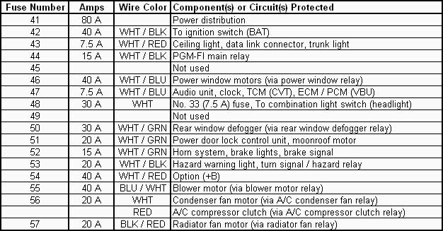 1995 saturn sl1 radio wiring diagram pentair pool pump honda civic 2003 fuse box | and