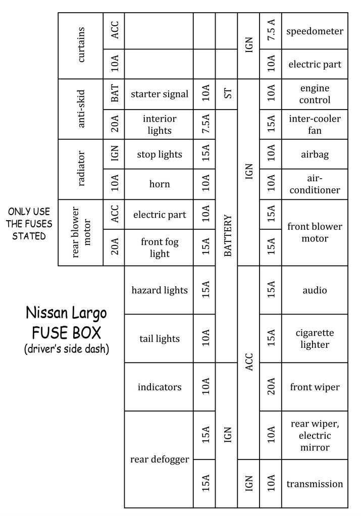 nissan largo fuse nissan primera owners club intended for nissan primera fuse box diagram?resize=665%2C951&ssl=1 fuse box diagram nissan primera fuse wiring diagrams instruction nissan elgrand e51 wiring diagram at bayanpartner.co