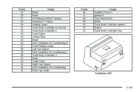 2004 Envoy Fuse Box Diagram Trusted Wiring. 2002 GMC Envoy Fuse Diagram Wiring Posts 2004 Sportster Box. Wiring. 2002 Sportster Fuse Box Diagram At Scoala.co