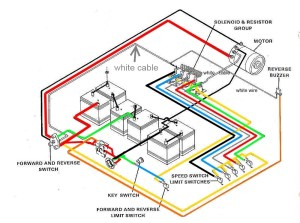 Club Car Wiring Diagram | Fuse Box And Wiring Diagram