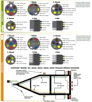 7 Pin Trailer Wiring Diagram | Fuse Box And Wiring Diagram
