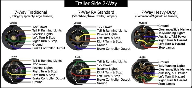 How To Wire Trailer Lights 7 Way Diagram Wiring Diagrams
