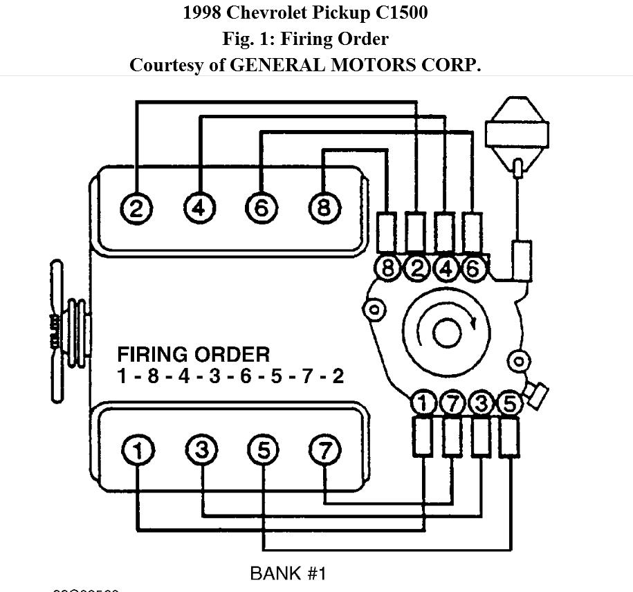 chevy 350 distributor wiring diagram with chevy 350 wiring diagram to distributor spark plug wire diagram chevy 350 dolgular com chevy 350 plug wire diagram at gsmportal.co