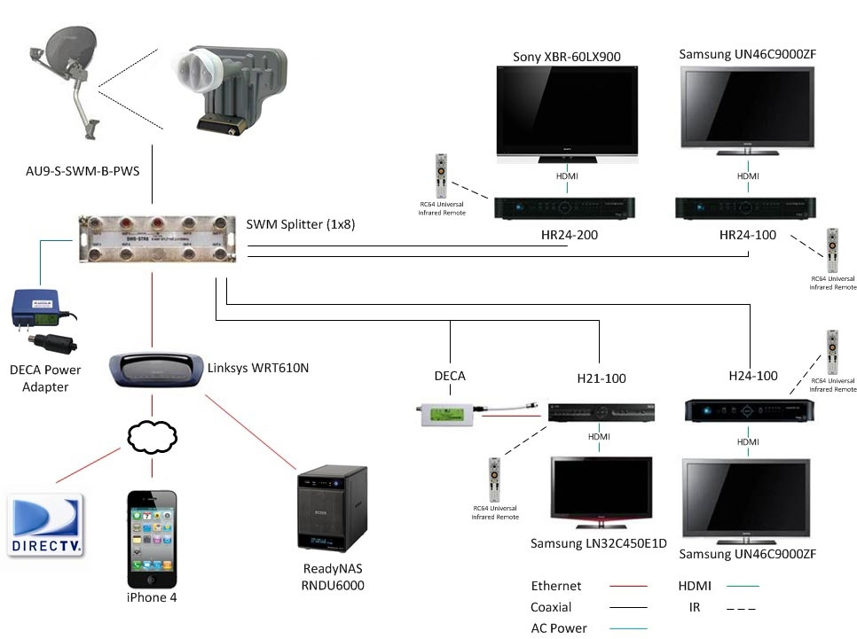 direct tv wiring diagram swm direct tv wiring diagram swm free inside direct tv wiring diagram directv swm lnb wiring diagram wiring diagram for directv genie at highcare.asia