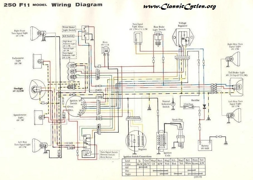 download motorcycle manuals regarding fj1200 wiring diagram fj1200 wiring diagram honda motorcycle repair diagrams \u2022 wiring 1987 yamaha tw200 wiring diagram at crackthecode.co