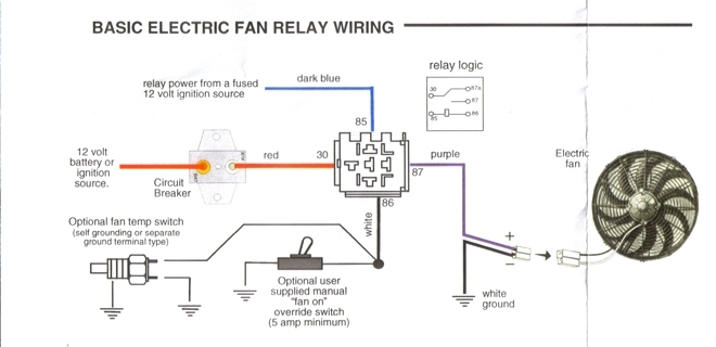 dual electric fan wiring diagram how to wire electric fan wiring regarding electric fan wiring diagram wiring diagram for electric radiator fan radiator fan relay wiring diagram at creativeand.co