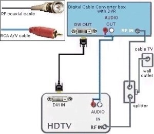 Hdmi To Rca Cable Wiring Diagram | Fuse Box And Wiring Diagram