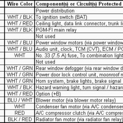 1997 Acura Integra Radio Wiring Diagram Hvac 2005 Honda Civic | Fuse Box And
