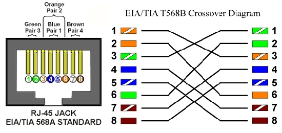 Category 5 Ethernet Wiring Diagram Cat5e Wiring Diagram A Or B Fuse Box And Wiring Diagram